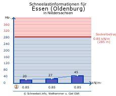 Essen (Oldenburg)